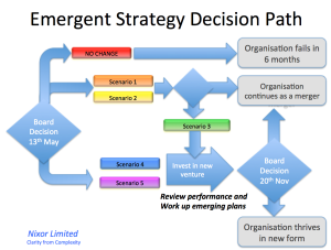 planned and emergent approach finding a The concept provides a description of the emergent change process strategy & planning techniques emergent change and planned change.