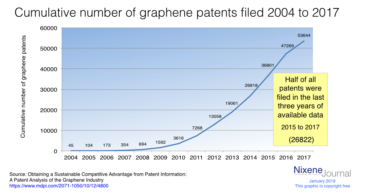 Chart showing the cumulative number of graphene patents filed between 2004 and 2017. This is free of copyright restrictions please share as you wish