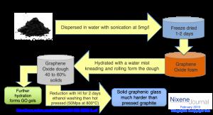 graphene dough and graphenic glass