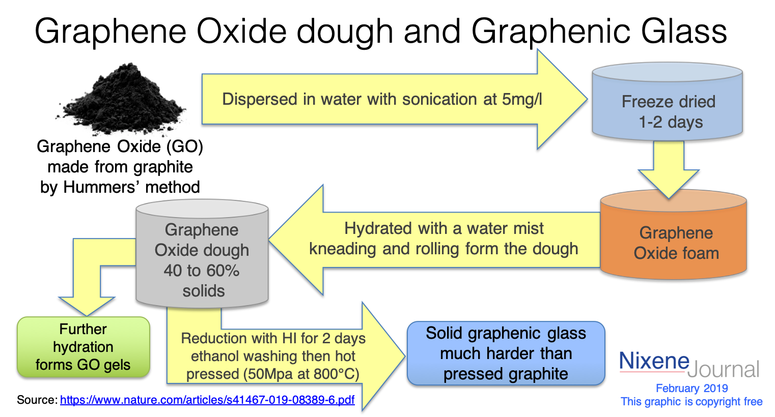 graphene dough and graphenic glass